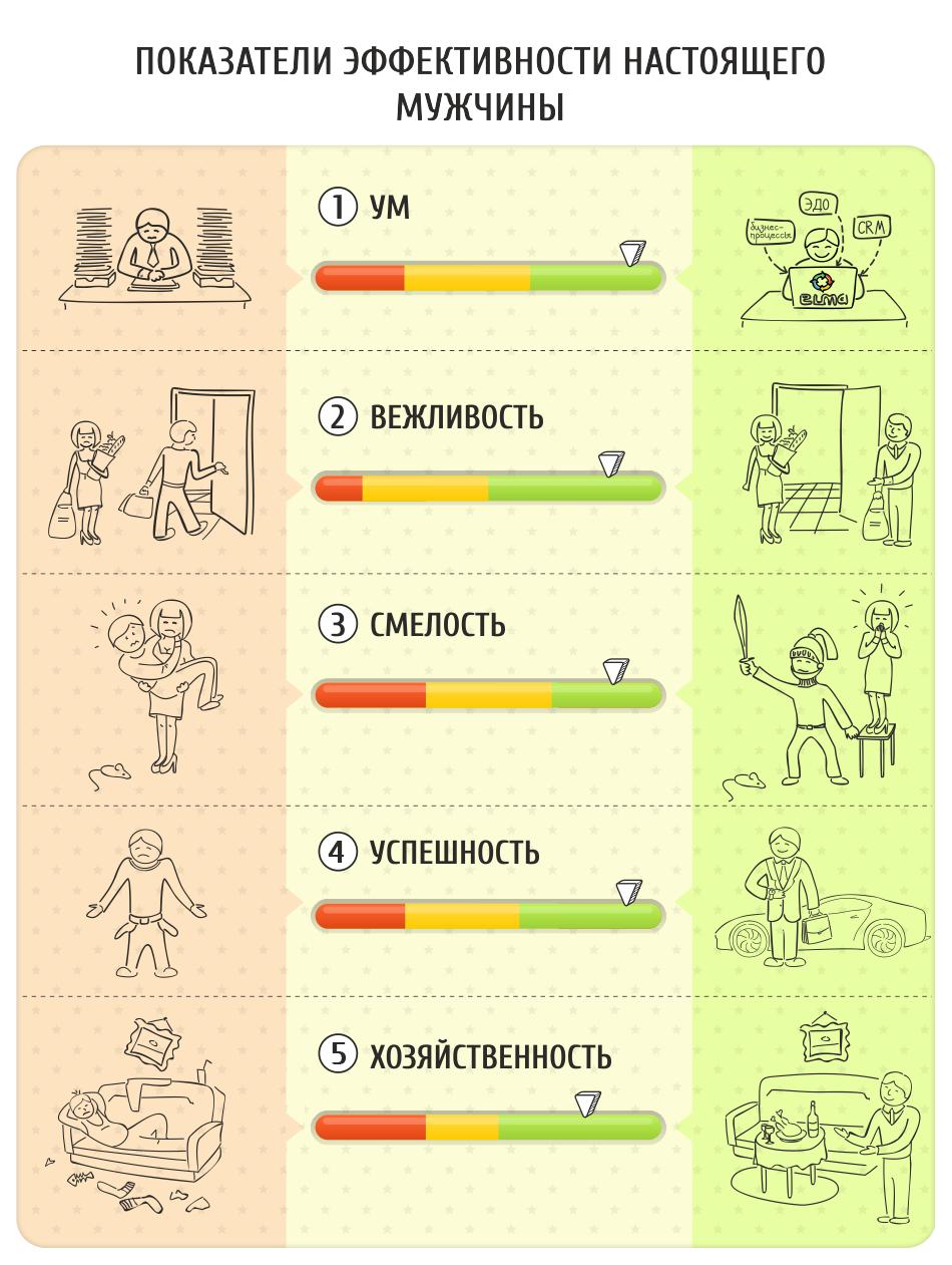 Показатели эффективности настоящего мужчины