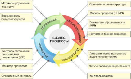 цикл pdca картинки
