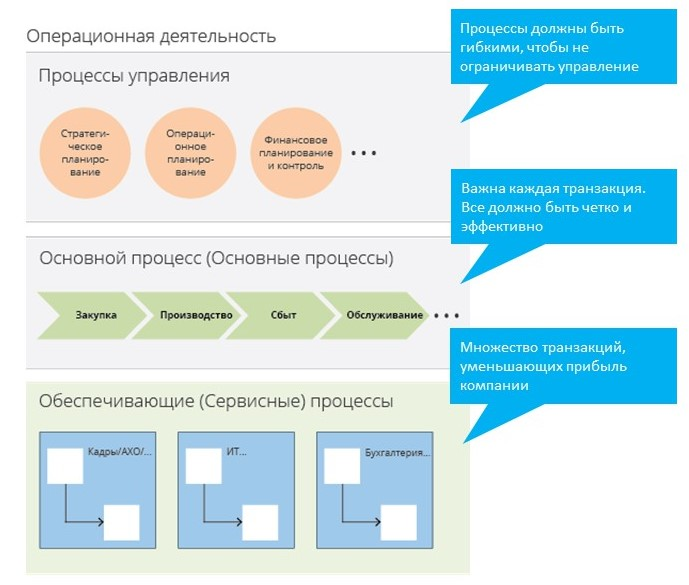Операционная деятельность компании. Структура бизнес-процессов