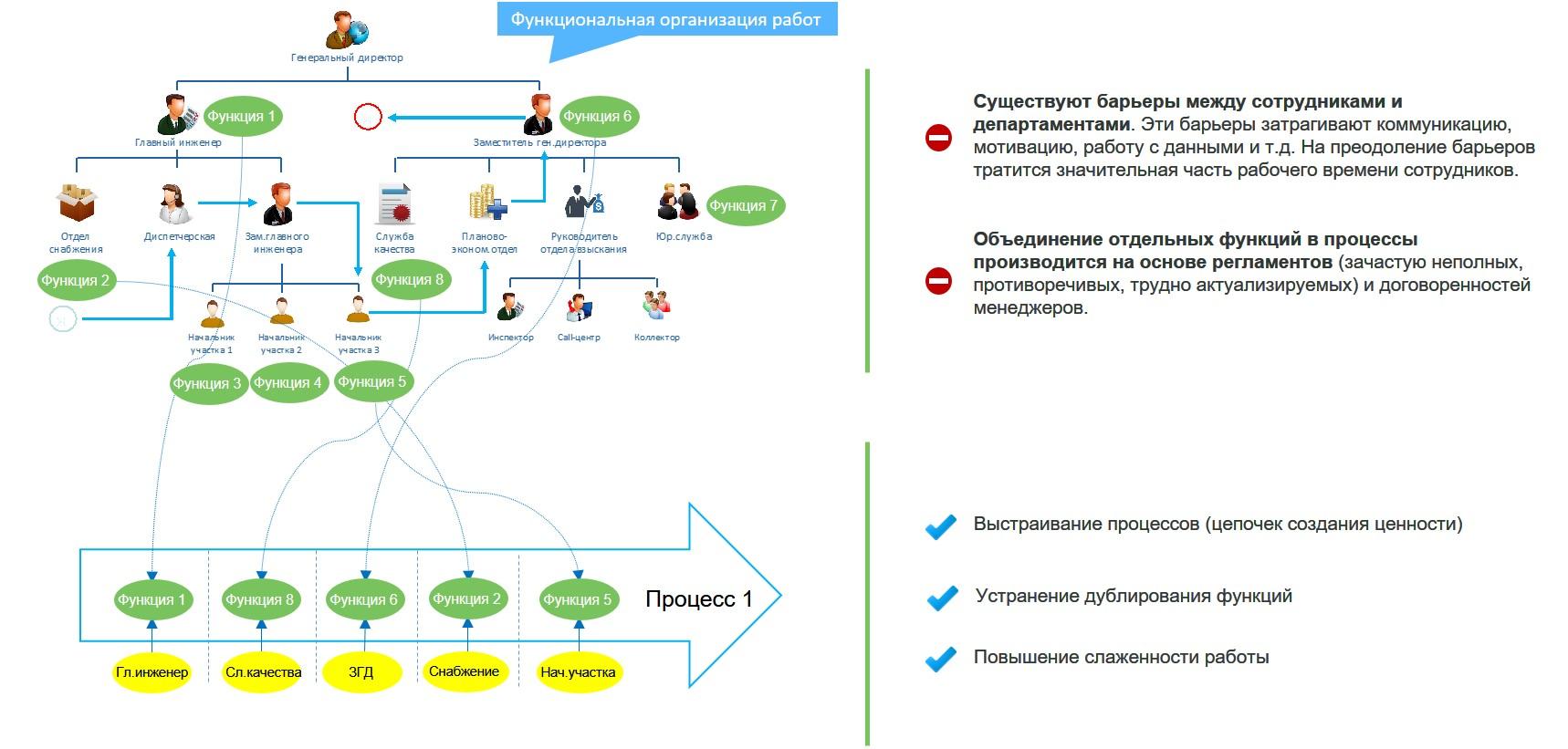 Схема взаимодействия процессов и видов деятельности