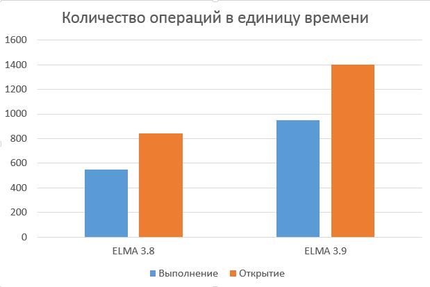 Увеличение производительности системы ELMA 3.9