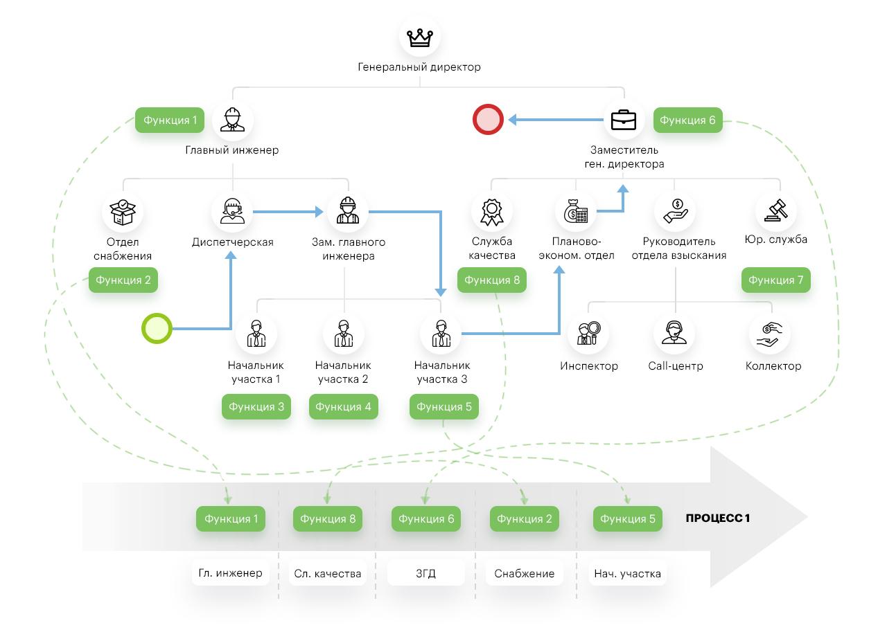 конвейер бизнес процесс