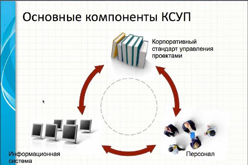 Система Управление Проектами