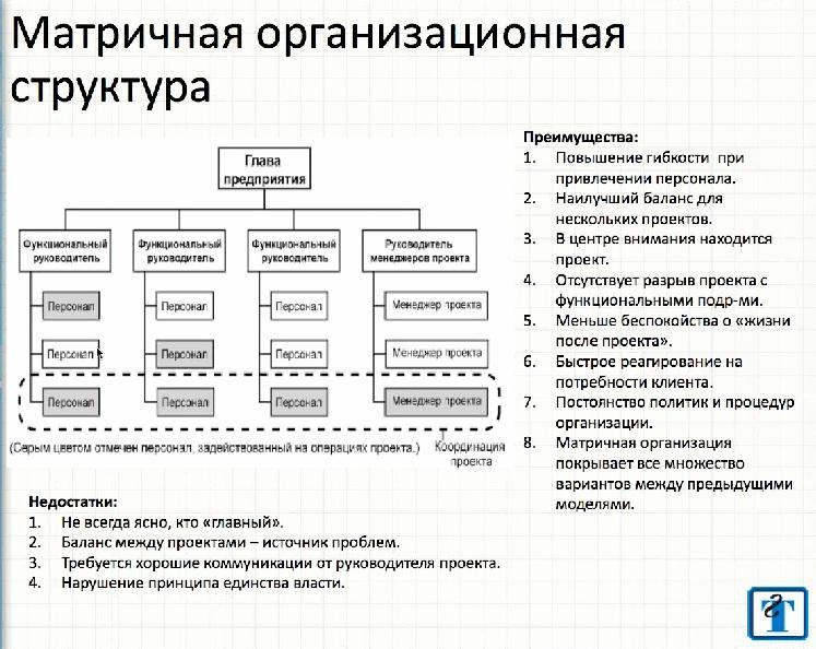 управления проектами.