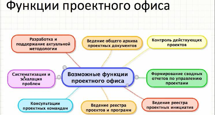 должностная инструкция специалиста проектного офиса - фото 7