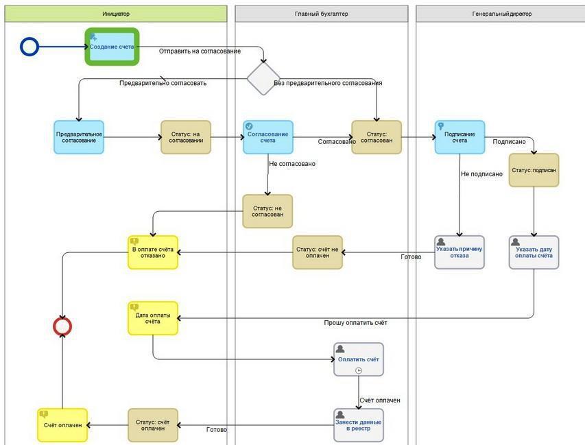 схема движения документа