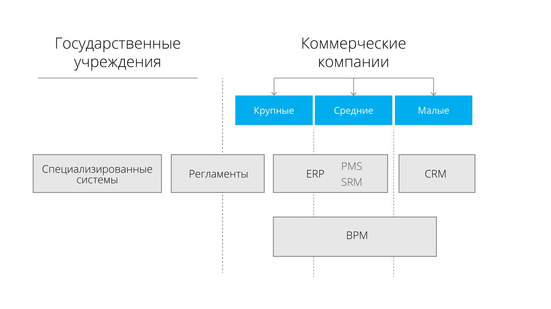 Система управления закупками на crm битрикс отчество