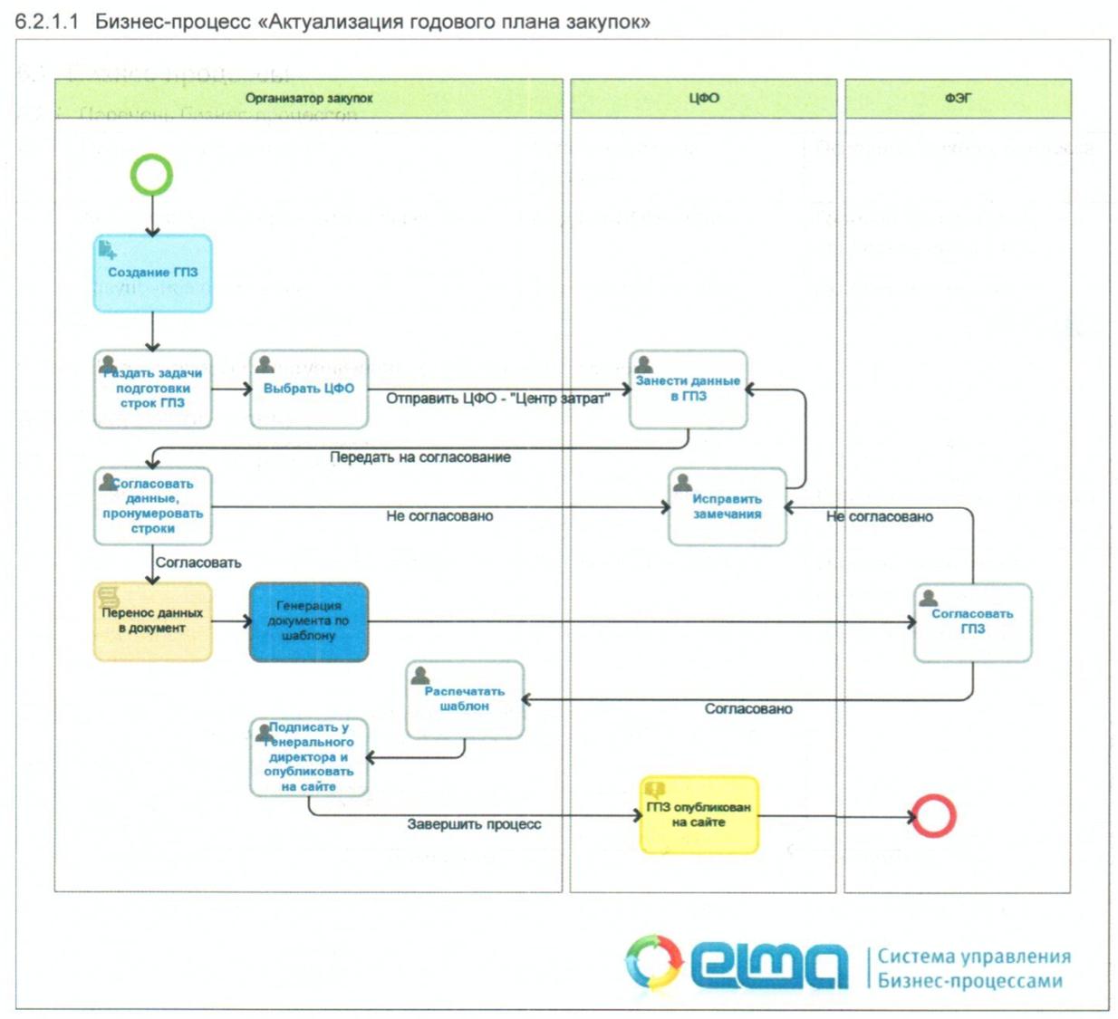 Составление схем бизнес-процессов