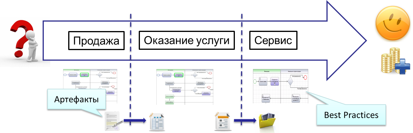 концепция Unified Process