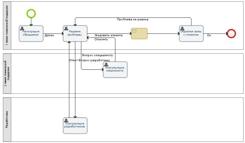 составление модели работы предприятия
